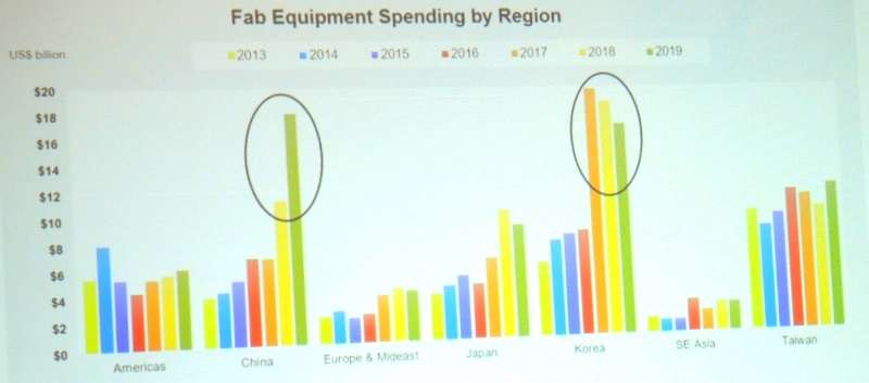 Fab equipment spending by region