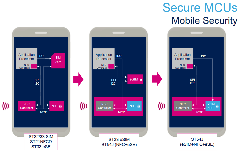 Secure MCUs for Mobile Security
