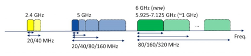 EHT aims to use up to 320-MHz channels in the 6-GHz band. (Image: IEEE)