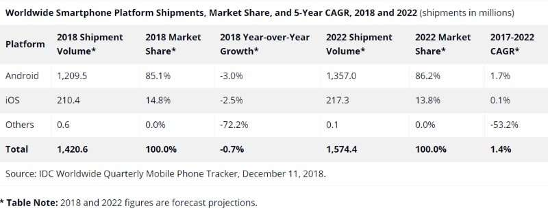 Worldwide smartphone platform shipments, market share and 5-year cagr, 2018-2022