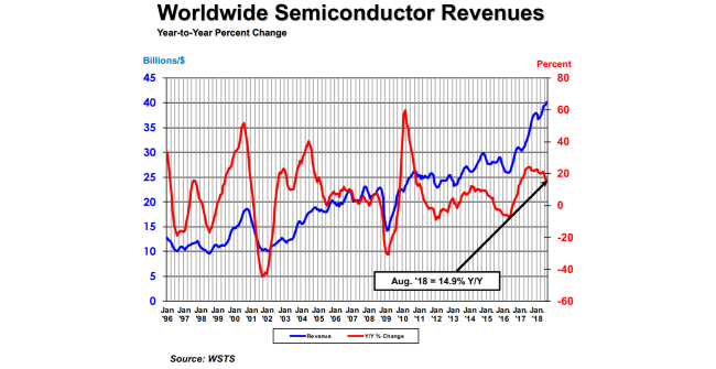 World semiconductor revenues year-to-year percent change