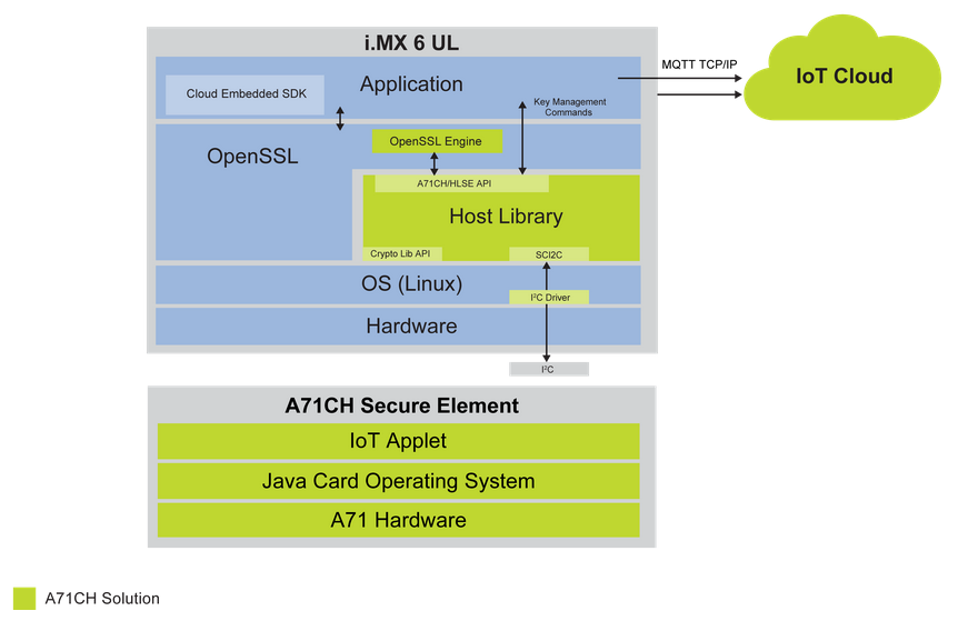 A71CH Solution Block Diagram with i.MX6 UL Example