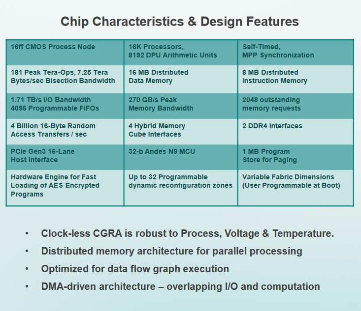 Wave's Data Processing Unit specifications and features