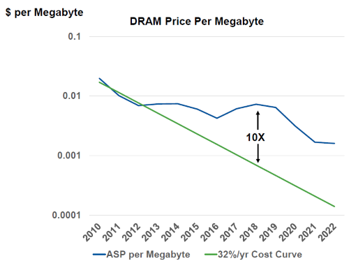 DRAM cost/MByte may never return to its traditional 32% a year decline. (Chart: Gartner)