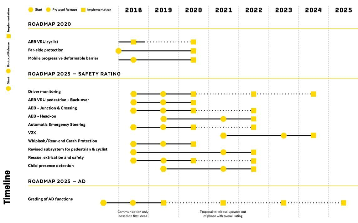 Euro NCAP roadmap (Source: Euro NCAP)