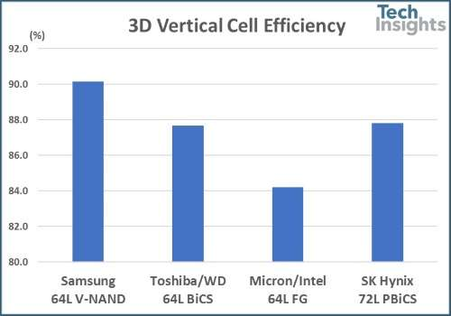 Vertical cell efficiency for 64L and 72L NAND products.