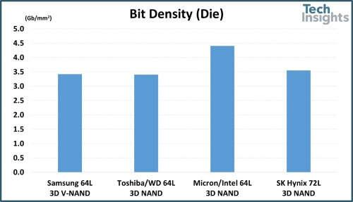 A comparison of memory bit density for 64L and 72L NAND chips.