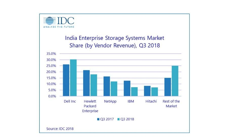 India's external storage market, IDC Q318