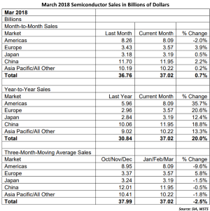 Semiconductor Sales March 2018