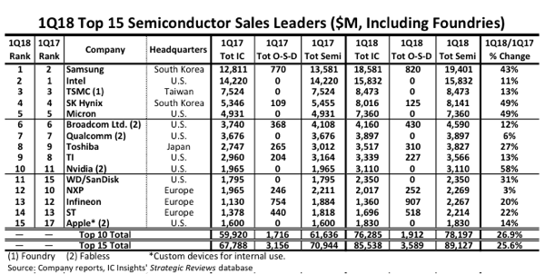Top 15 semiconductor sales leaders in millions of dollars