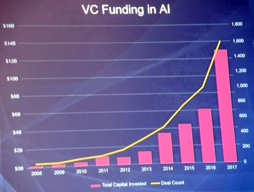 VC funding in AI