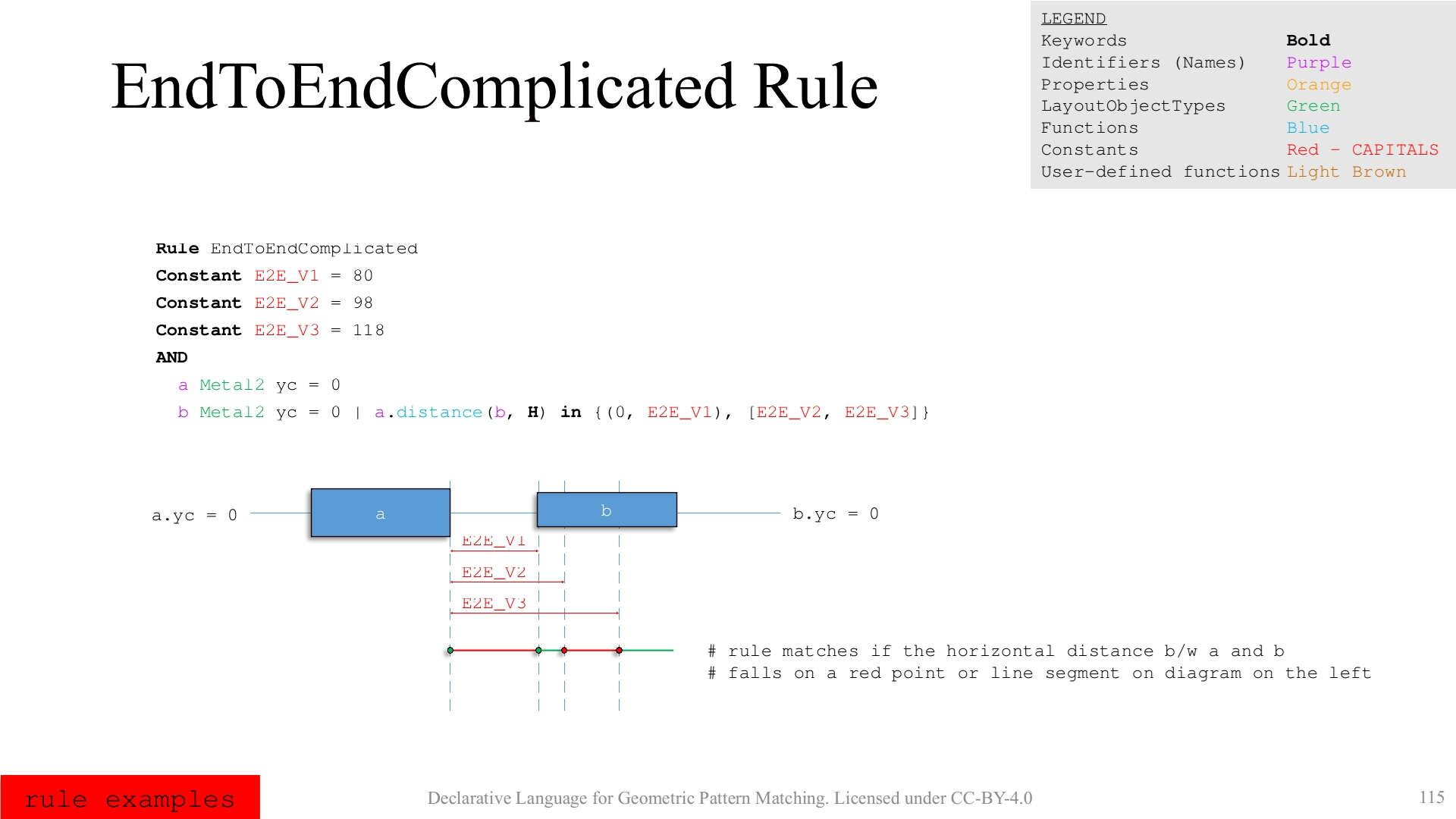 EndToEndComplicated Rule