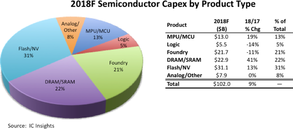 Semiconductor capital expenditure by type