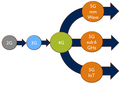 Different 5G variants