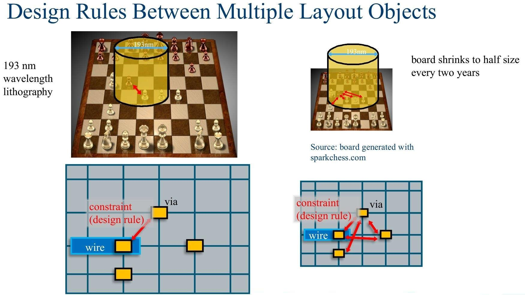 Design rules between multiple layout objects