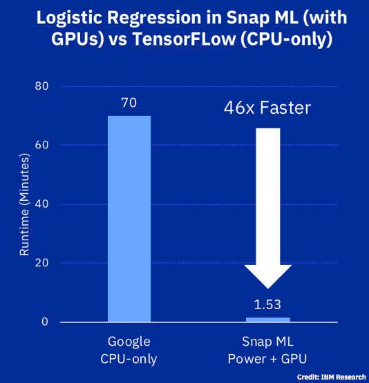 Logistic regression in Snap ML