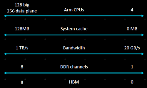 Arm targets up to server-class processors with Neoverse.