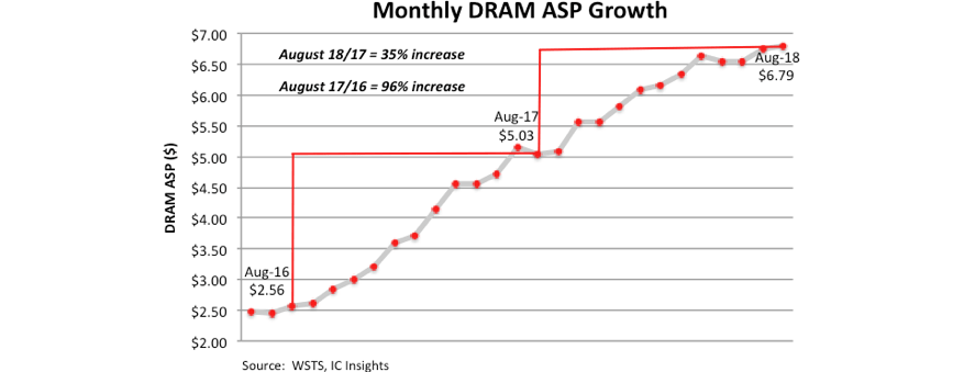 Monthly DRAM ASP growth