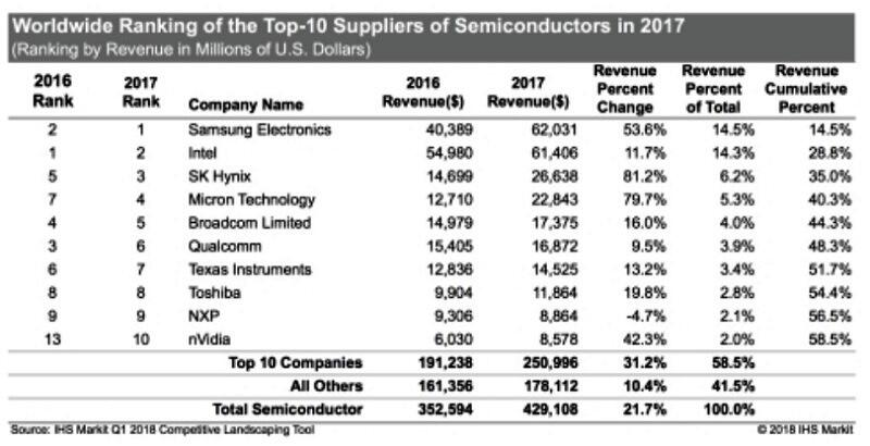 Worldwide Ranking of top-10 suppliers of semiconductors in 2017