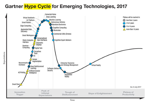 Hype Circle for Emerging Technologies