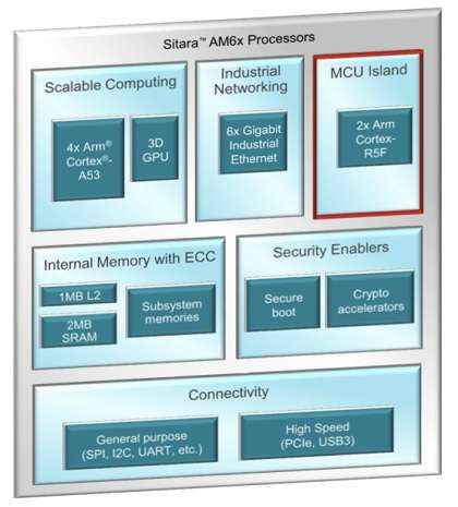 Sitara AM6x offers an isolated MCU subsystem, protected by hardware diagnostic measures. (Source: TI)