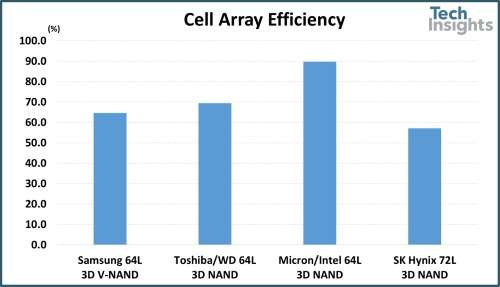 A comparison of cell array area efficiency for 64L and 72L 3D NAND chips.