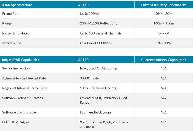 Click here for larger image AEye's AE110 Product Features Compared with Industry Benchmarks and Capabilities (Source: AEye)