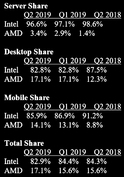 AMD has yet to make a major break into Intel's dominance in servers, according to figures from Mercury Research.