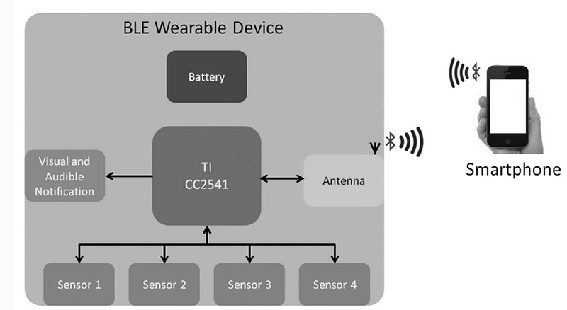 [BLE wearables energy fig1 (cr)]