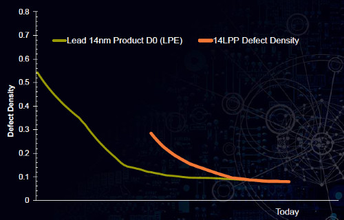 [Globalfoundries 14nm defect density]