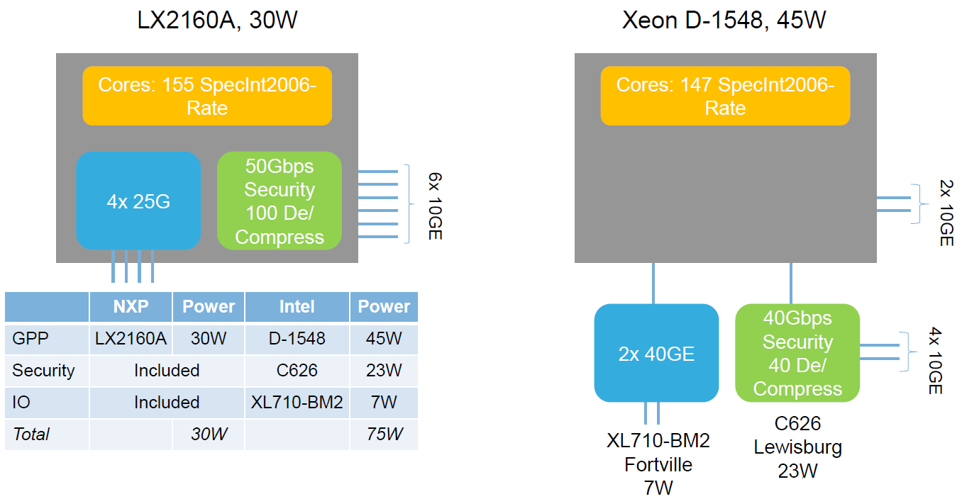 "Comparison of NXP and Intel solutions (Source: NXP)    <p></noscript>""  style=""max-width: 415px;""  border=""0""></a></p> <div style="