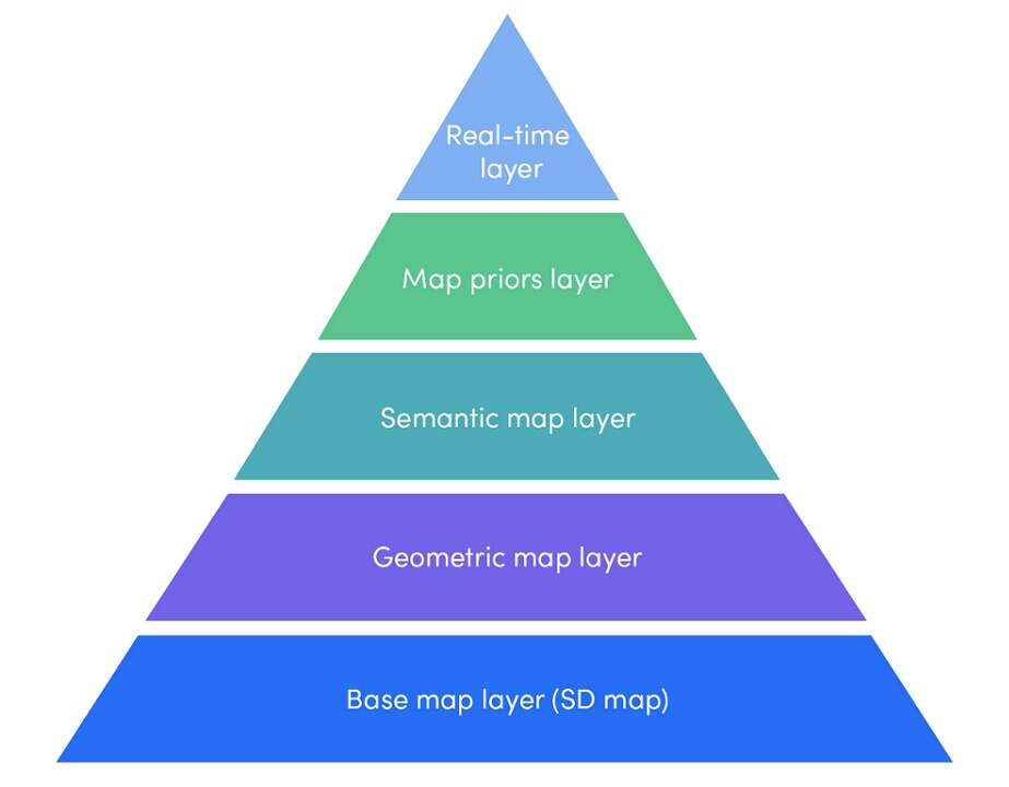 A layered approach for robocar maps (Source: Lyft)