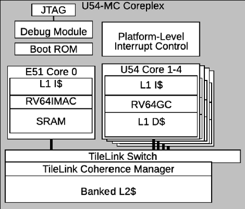 The standard U54-MC Coreplex contains four U54 cores and a single E51, but SiFive will license other configurations. (Image: SiFive)