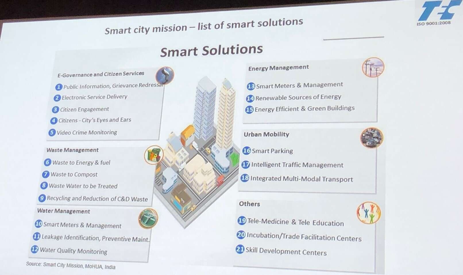 India smart city projects