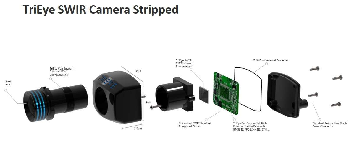 Click here for larger image SWIR Camera Stripped (Source: Trieye)