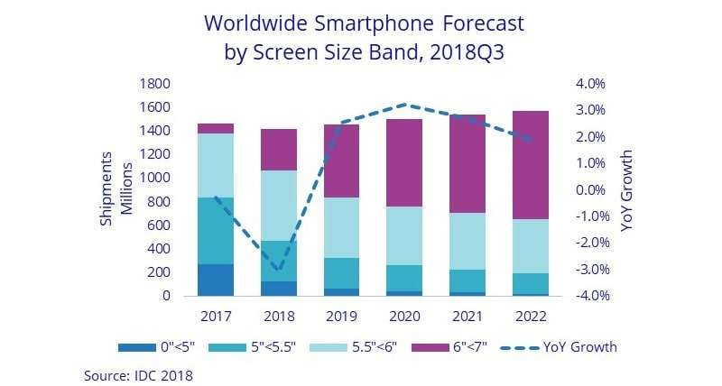 Worldwide smartphone forecast by screen size band