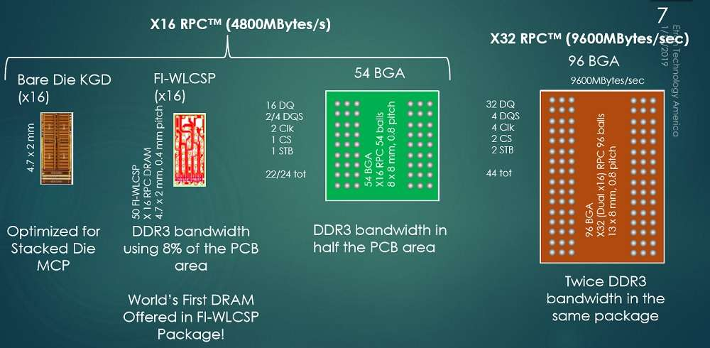 RPCDRAM indifferent packages