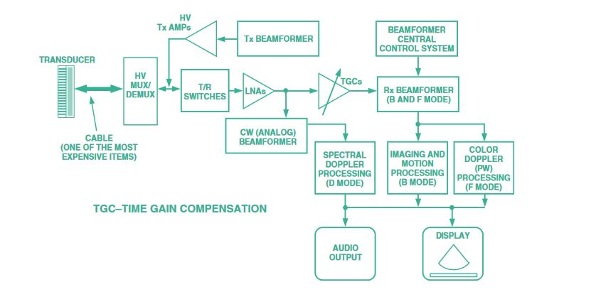 Figure 1: Ultrasound system block diagram [Source: Analog Devices]