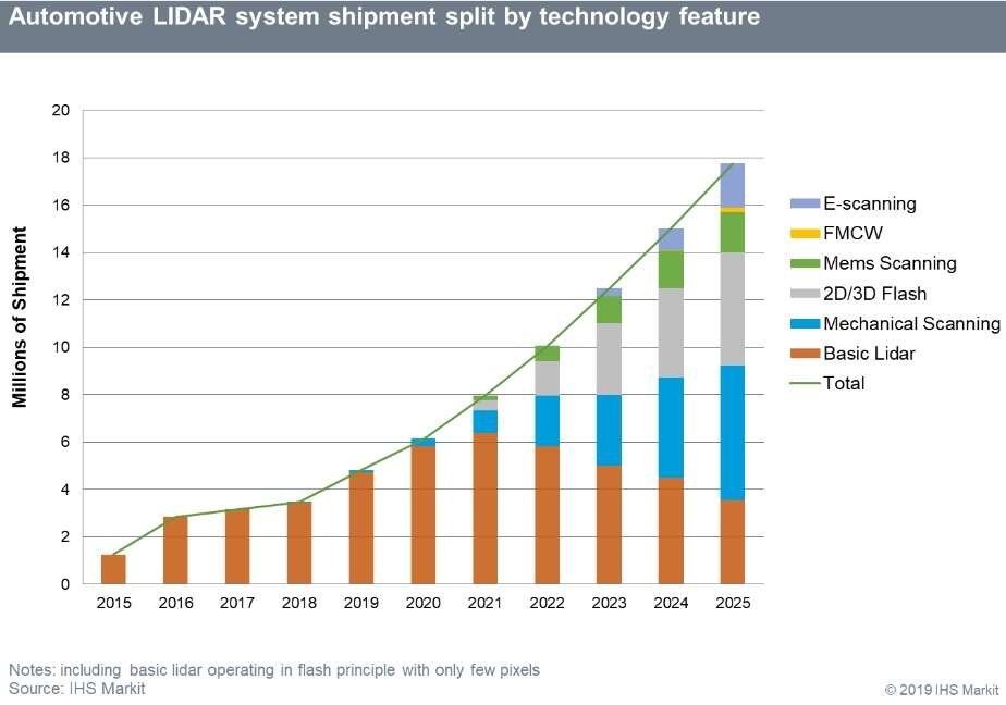 Click here for larger image Automotive Lidar System Shipment (Source: IHS Markit