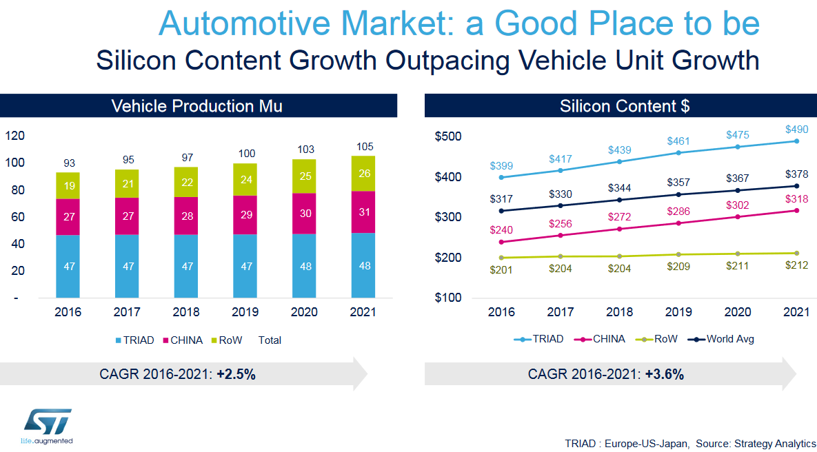 ST graph automotive market