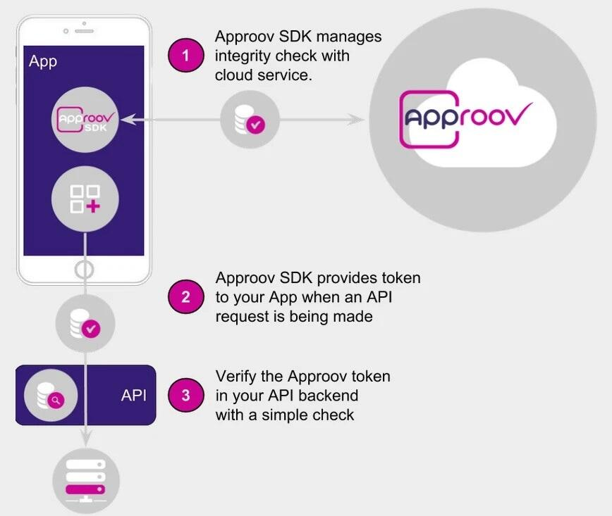 How Approov works