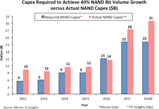 Capex required to achieve 4 percent NAND bit volume gowth versus actual NAND capex in billions of USD