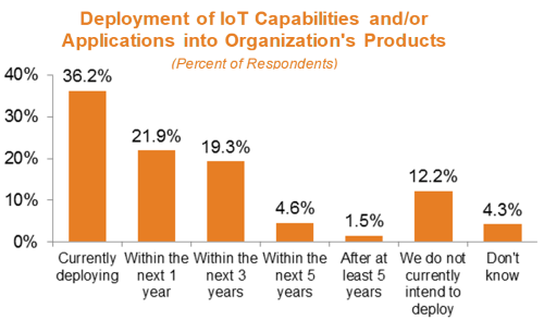Internet of Things deployment chart