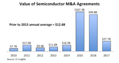 Market data IC Insights mergers and acquisitions