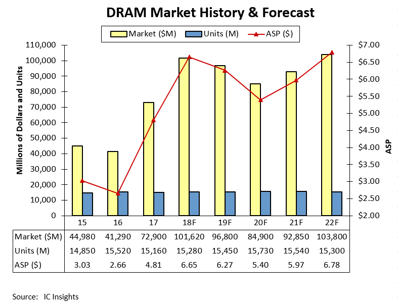 DRAM market history and forecast