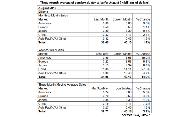 Three-month average of semiconductor sales for August in billions of dollars