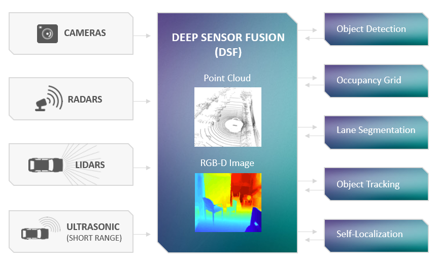 DeepScale's approach: Deep Neural Network Sensor Fusion Click here for larger image