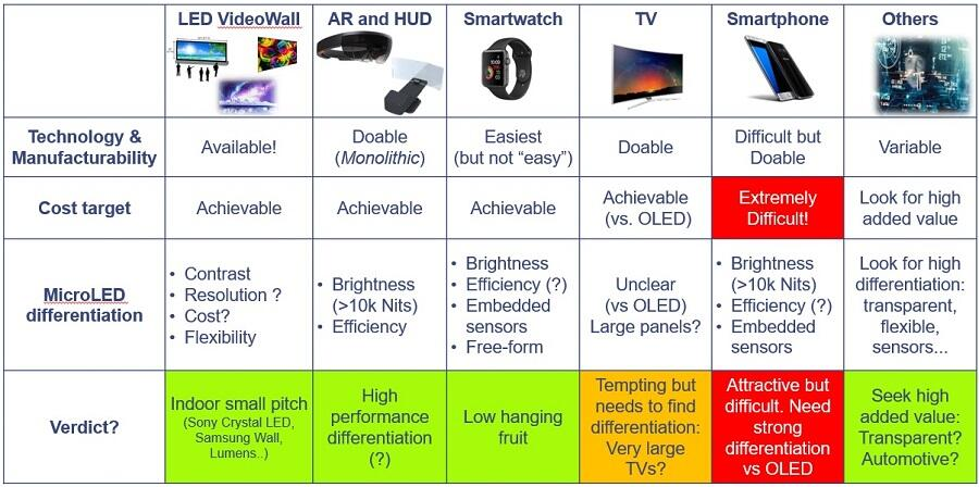 MicroLED Application chart