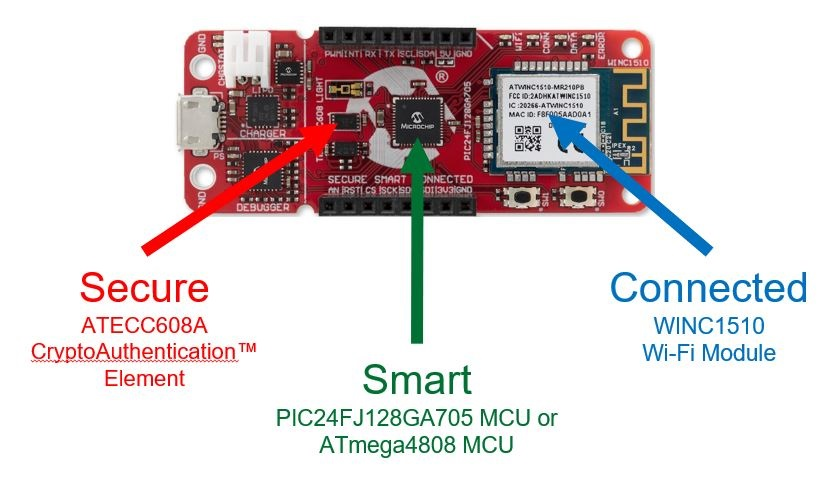 Figure 1: PIC/AVR-IoT WA board [Source: Microchip]