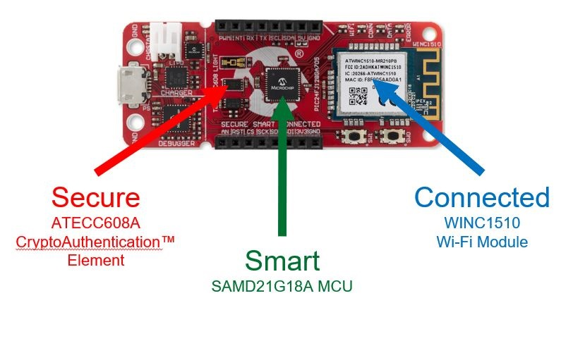 Figure 2: SAM-IoT WG [Source: Microchip].